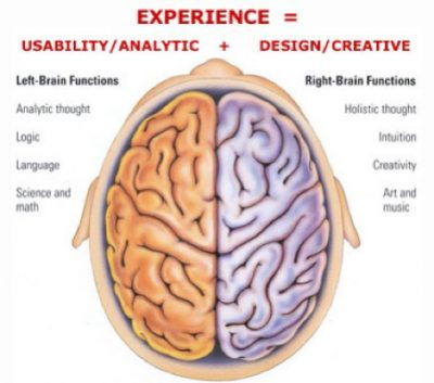 Drawing On The Right Side Of The Brain with Brad Gebhart (online)